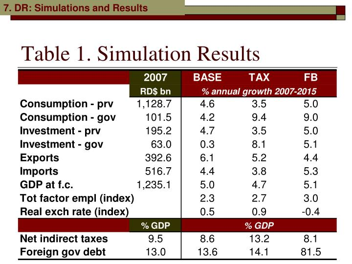 7. DR: Simulations and Results