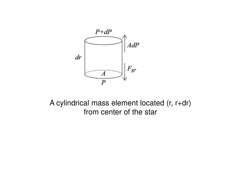 A cylindrical mass element located (r, r+dr) from center of the star