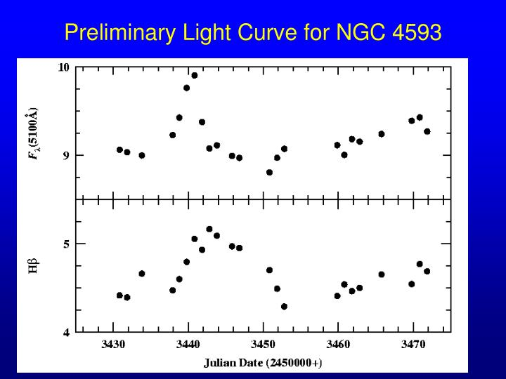 Preliminary Light Curve for NGC 4593
