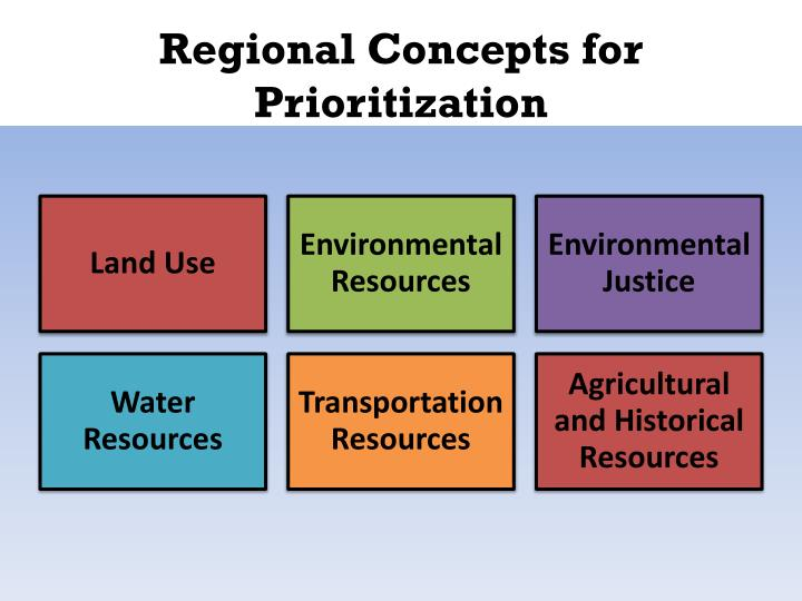 Regional Concepts for Prioritization