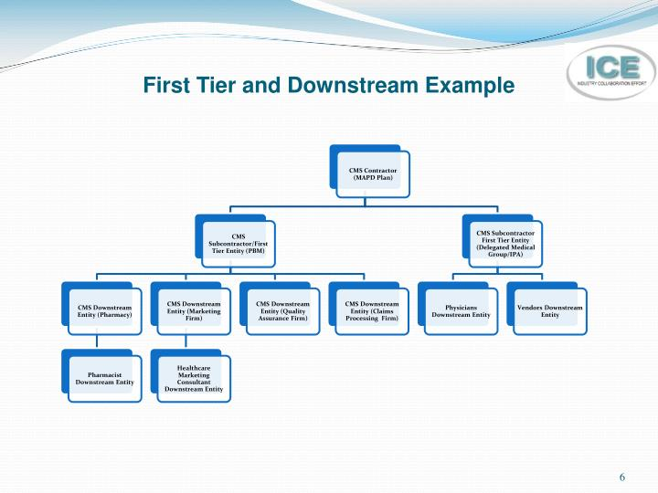 First Tier and Downstream Example