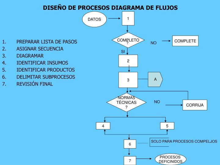 DISEÑO DE PROCESOS DIAGRAMA DE FLUJOS