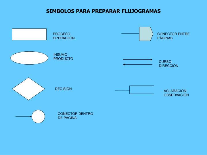 SIMBOLOS PARA PREPARAR FLUJOGRAMAS