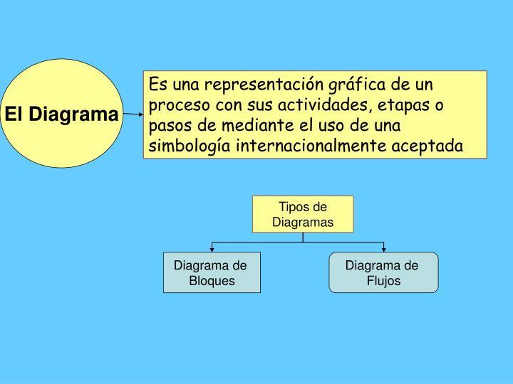 El Diagrama