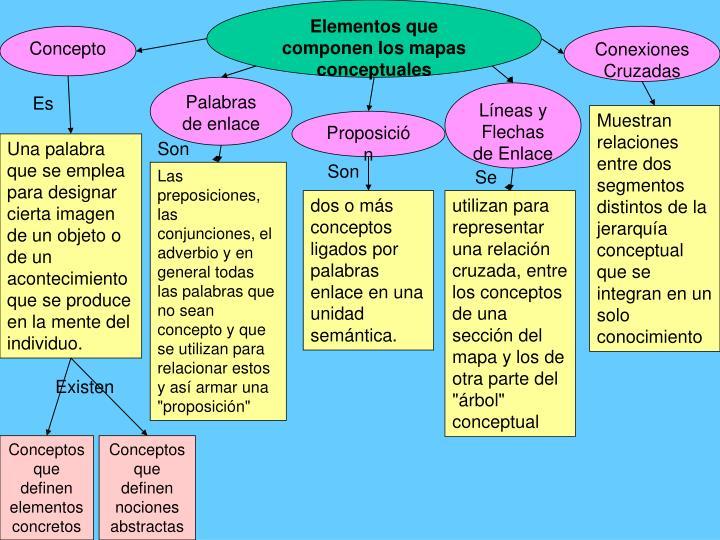 Elementos que componen los mapas conceptuales