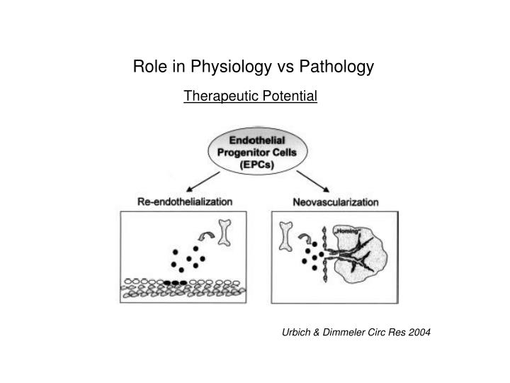 Role in Physiology vs Pathology