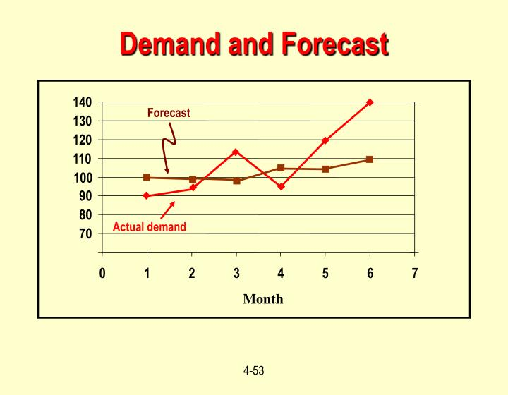 Demand and Forecast