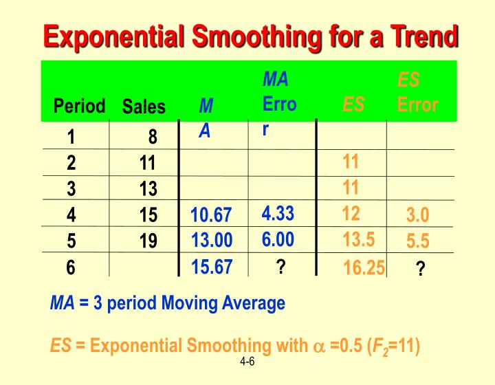 Exponential Smoothing for a Trend