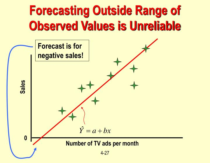 Forecasting Outside Range of Observed Values is Unreliable