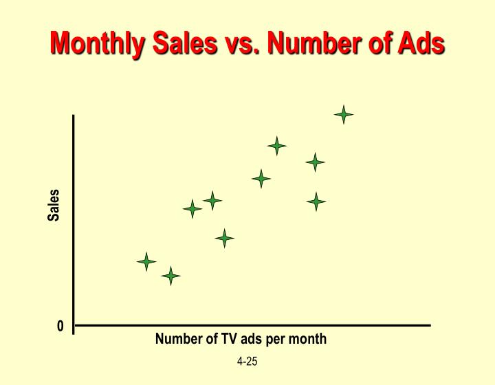 Monthly Sales vs. Number of Ads