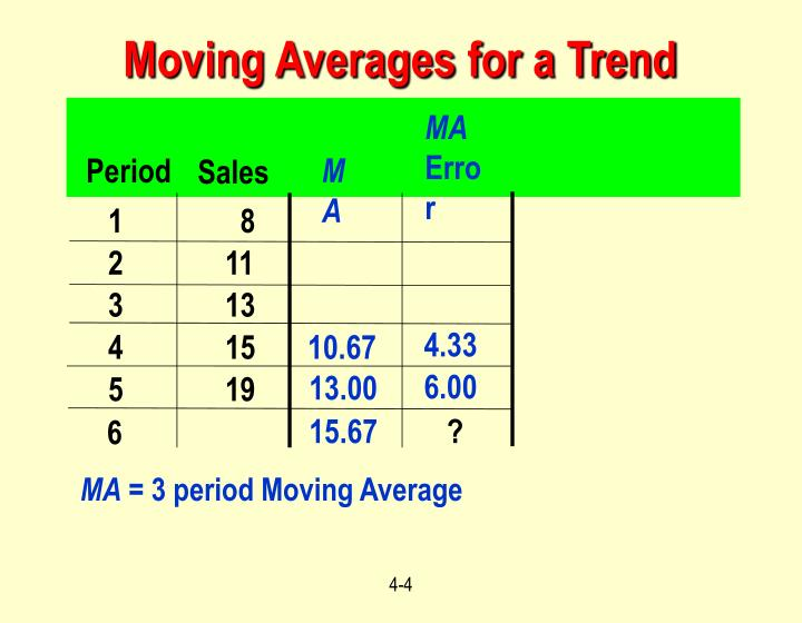 Moving Averages for a Trend