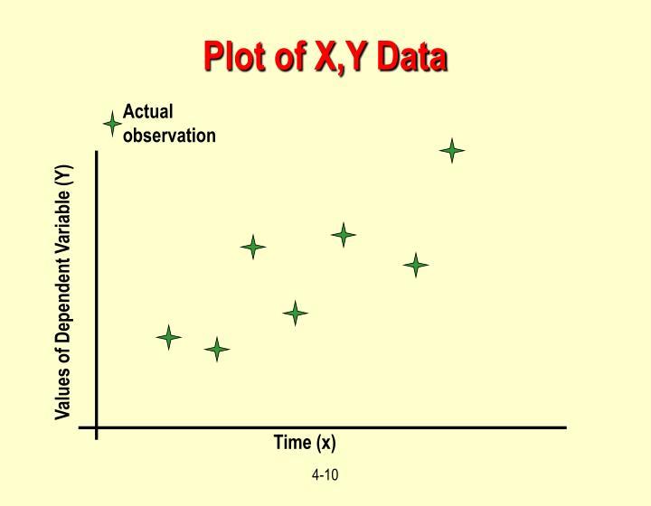 Plot of X,Y Data