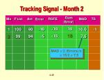 tracking signal month 24