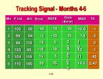 tracking signal months 4 6