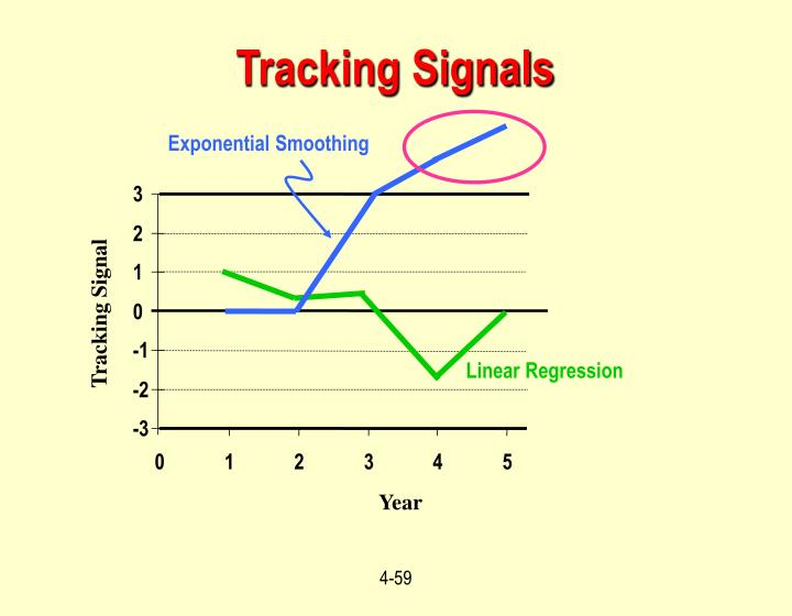 Tracking Signals