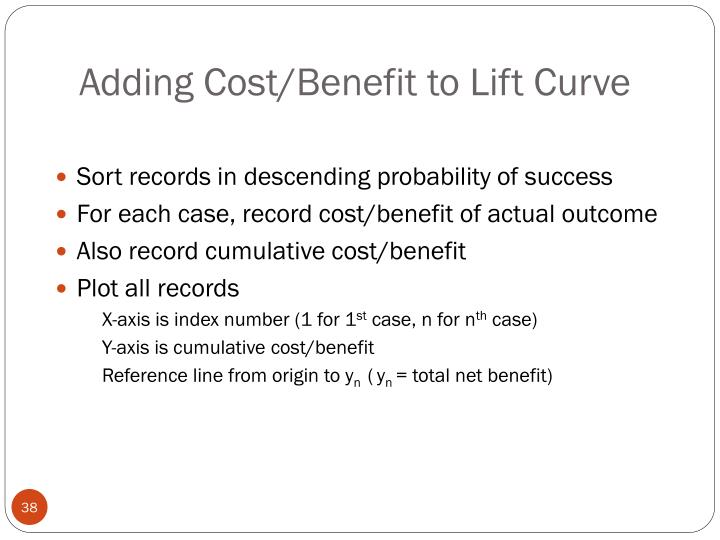 Adding Cost/Benefit to Lift Curve