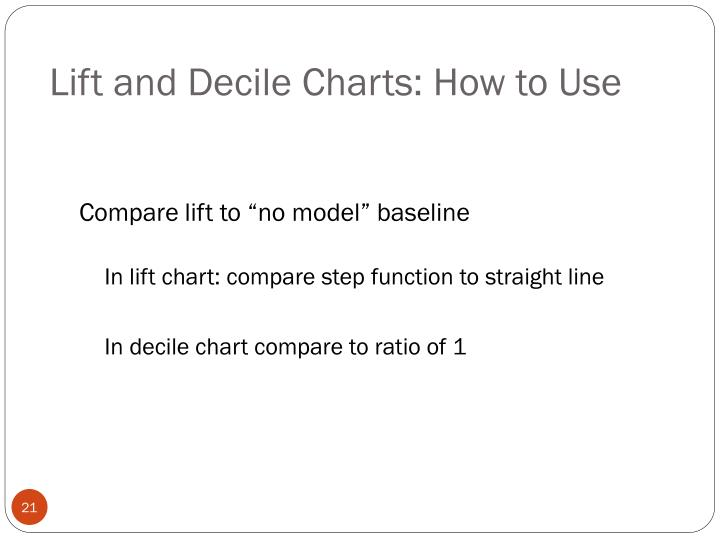 Lift and Decile Charts: How to Use