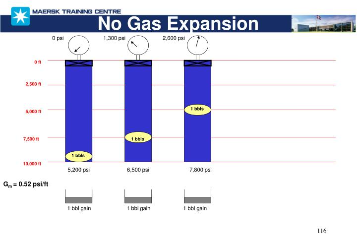 No Gas Expansion