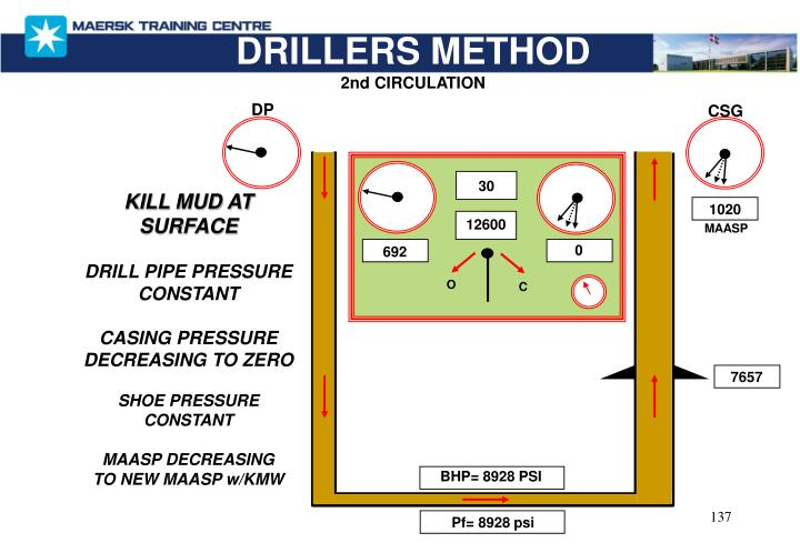 DRILLERS METHOD