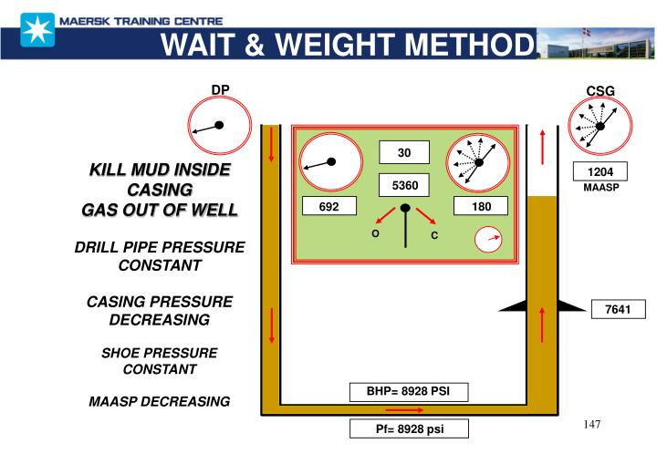 WAIT & WEIGHT METHOD