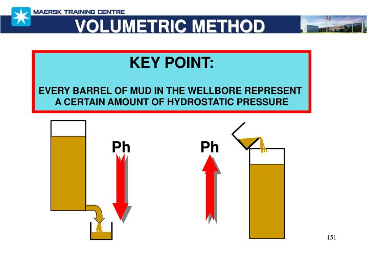 VOLUMETRIC METHOD