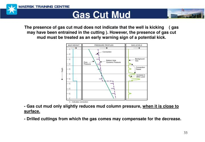 Gas Cut Mud