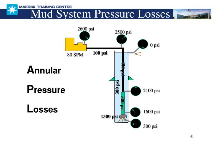 Mud System Pressure Losses