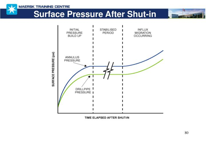 Surface Pressure After Shut-in