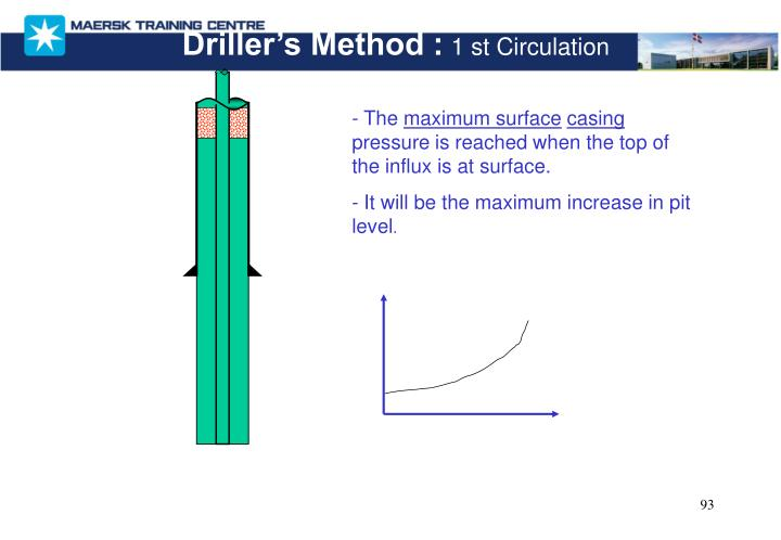 Driller's Method :