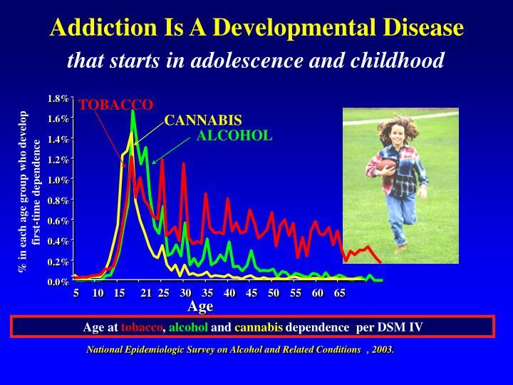 Addiction Is A Developmental Disease