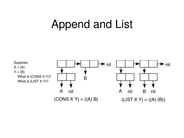 Append and List