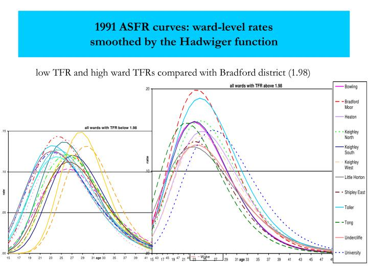 1991 ASFR curves: ward-level rates