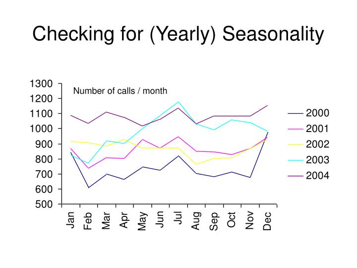 Checking for (Yearly) Seasonality
