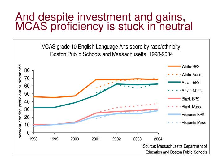And despite investment and gains, MCAS proficiency is stuck in neutral