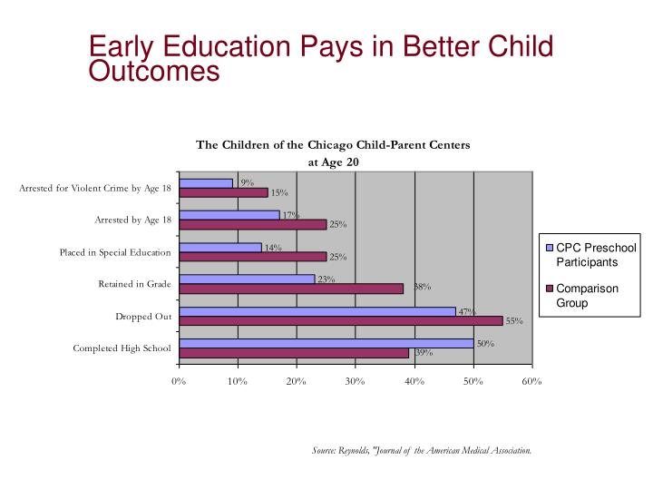 Early Education Pays in Better Child Outcomes