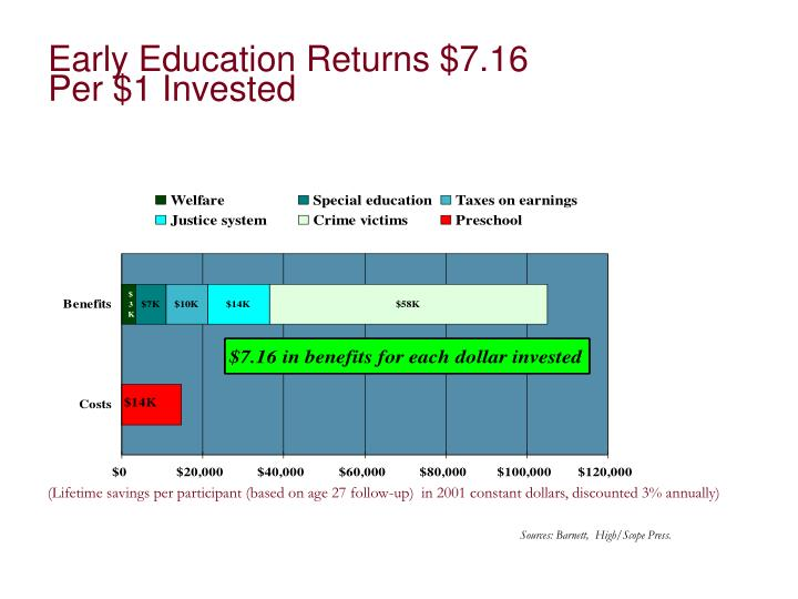 Early Education Returns $7.16