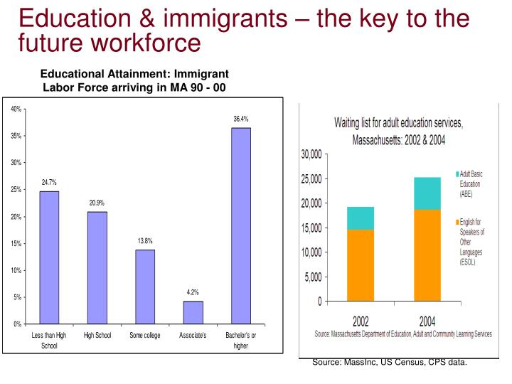 Education & immigrants – the key to the future workforce