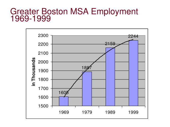 Greater Boston MSA Employment