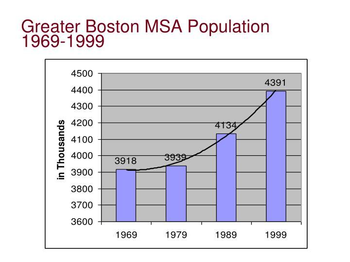 Greater Boston MSA Population