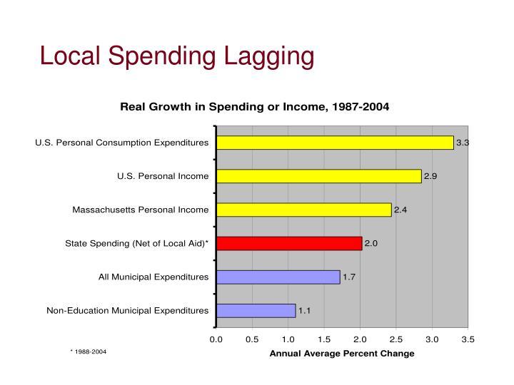 Local Spending Lagging