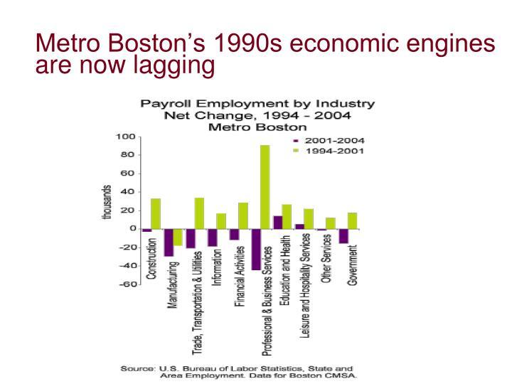 Metro Boston's 1990s economic engines are now lagging