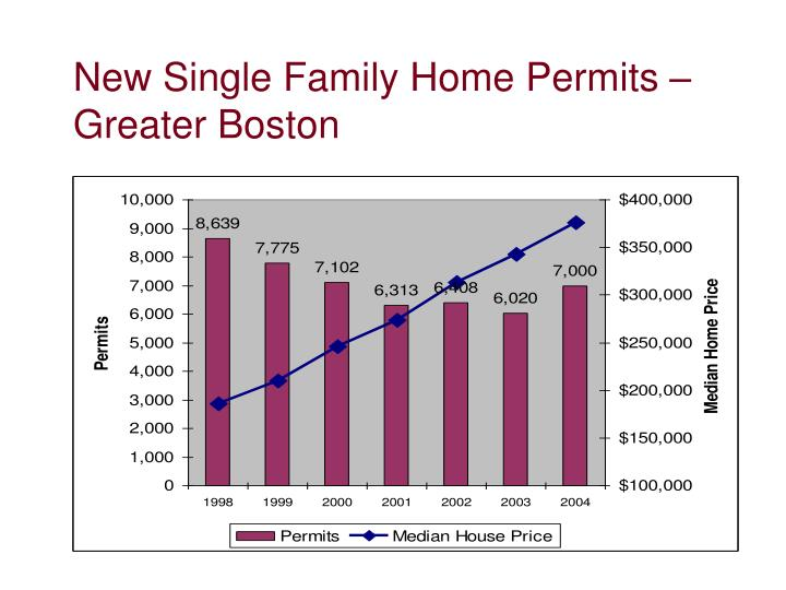 New Single Family Home Permits – Greater Boston