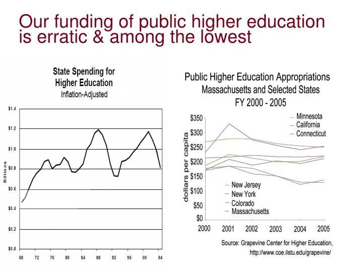 Our funding of public higher education