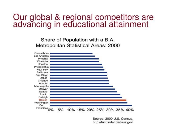 Our global & regional competitors are advancing in educational attainment