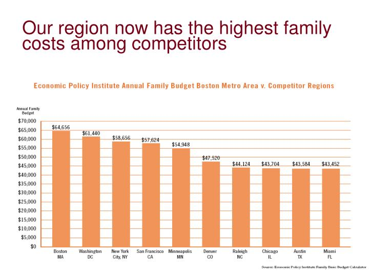 Our region now has the highest family costs among competitors