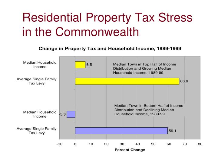 Residential Property Tax Stress in the Commonwealth