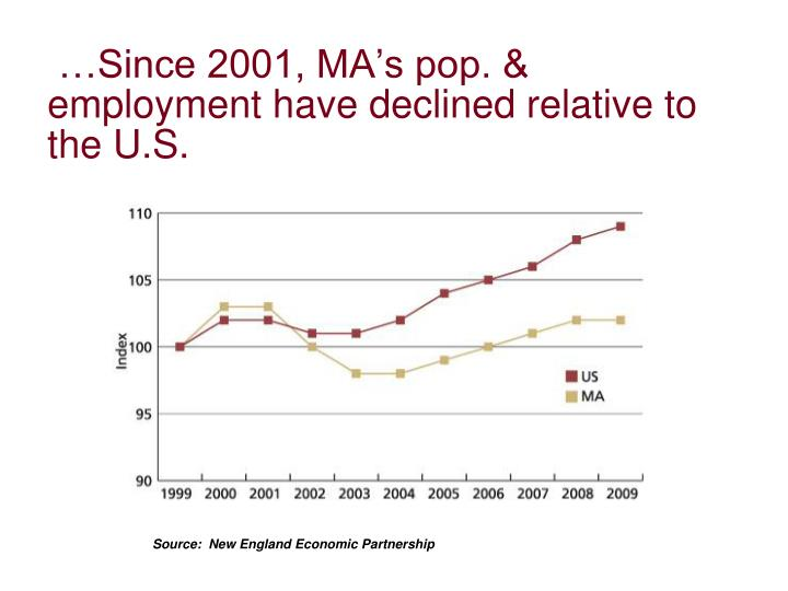…Since 2001, MA's pop. & employment have declined relative to the U.S.