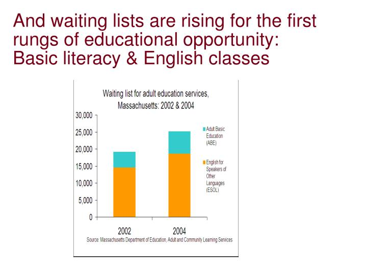 And waiting lists are rising for the first rungs of educational opportunity: