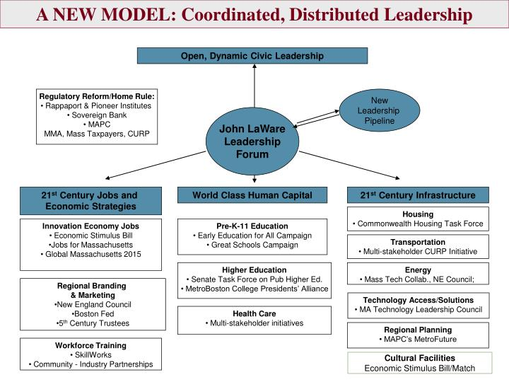 A NEW MODEL: Coordinated, Distributed Leadership
