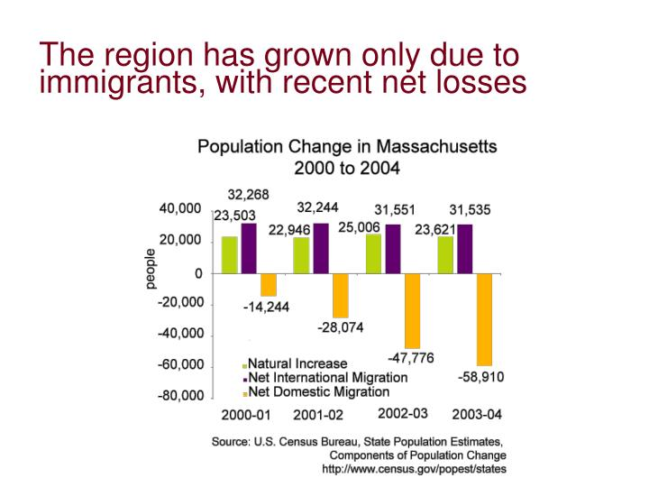 The region has grown only due to immigrants, with recent net losses